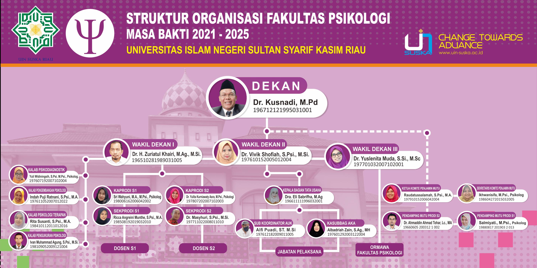 Struktur Organisasi 2021-2025